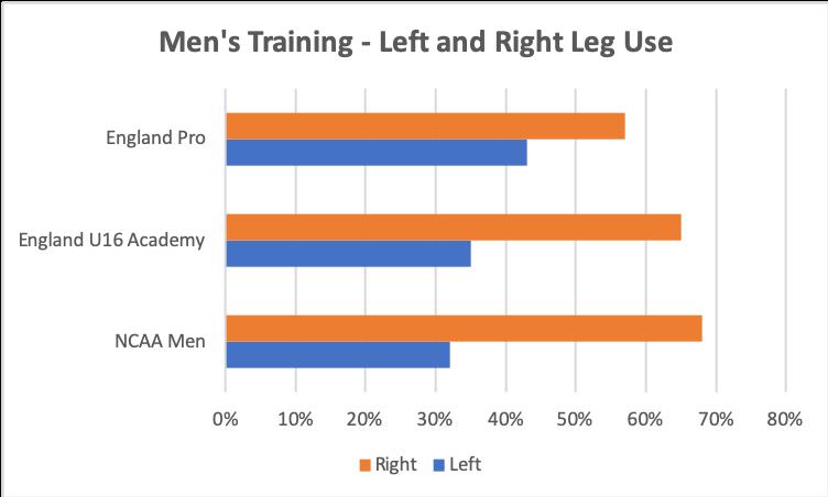PlayerMaker Data - Left and Right Leg Men