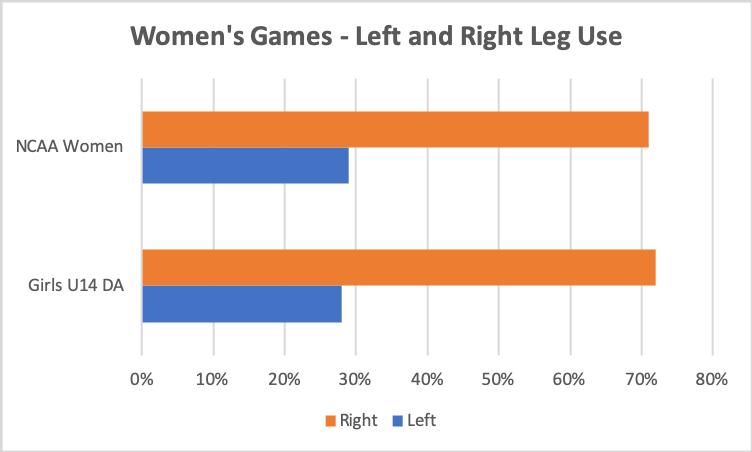 PlayerMaker Data - Left and Right Leg Women